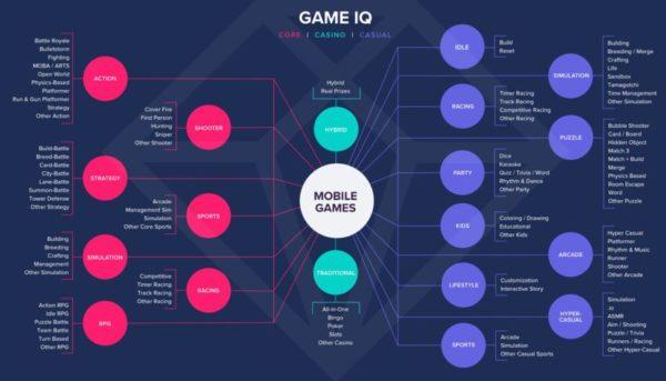 App Annie Game IQ