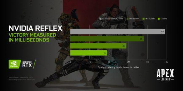 NVIDIA Reflex - Apex Legends