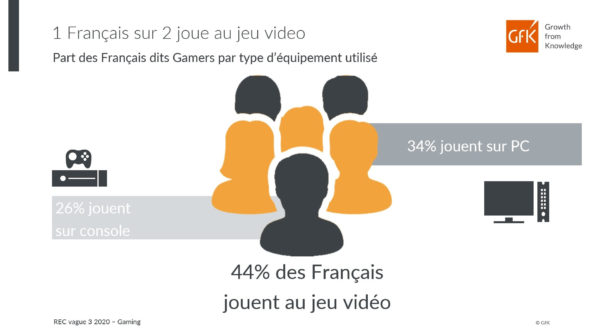 GfK dresse le portrait des Gamers en France 2020